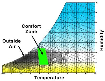thermal_hvac_humidity_psychometric.jpg